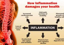inflammation-damage