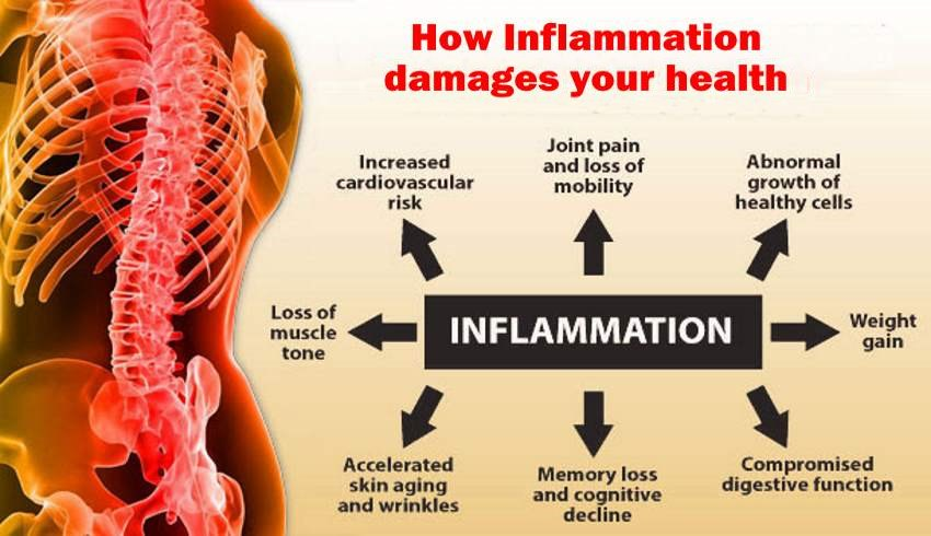 inflammation-damage