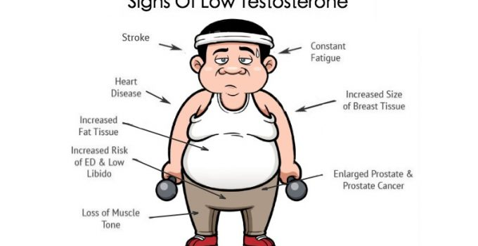 low-testosteron-signs